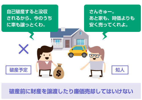 破産前に財産を譲渡したり廉価売却してはいけない-説明イラスト