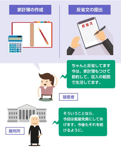 反省文の提出や家計簿の作成で、誠実さが認められれば裁量免責になる-説明イラスト図