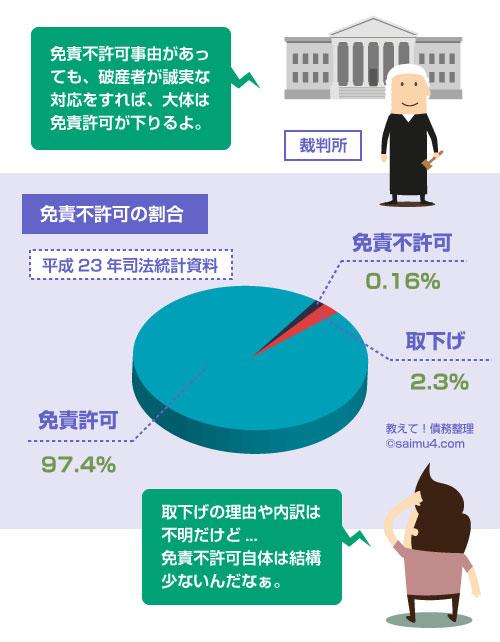 免責不許可の割合の司法統計グラフ-教えて!自己破産
