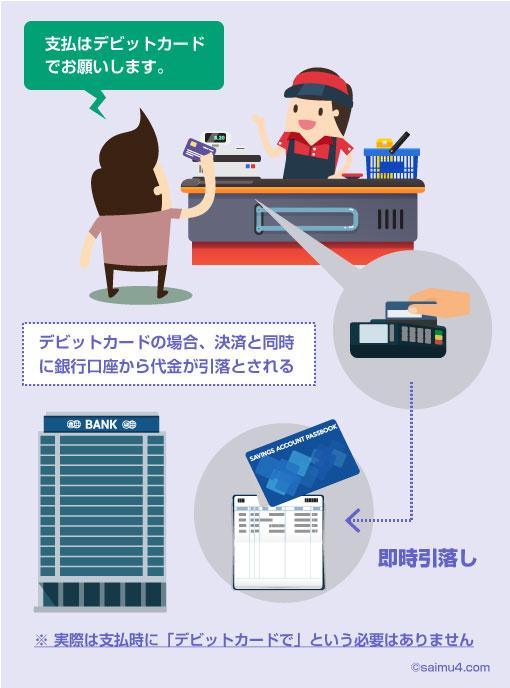 デビットカードの場合、決済と同時に銀行口座から代金が引落とされる-説明イラスト