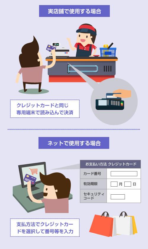 VISAデビットカードの使い方―実店舗で使用する場合とネットショップで使用する場合-説明イラスト