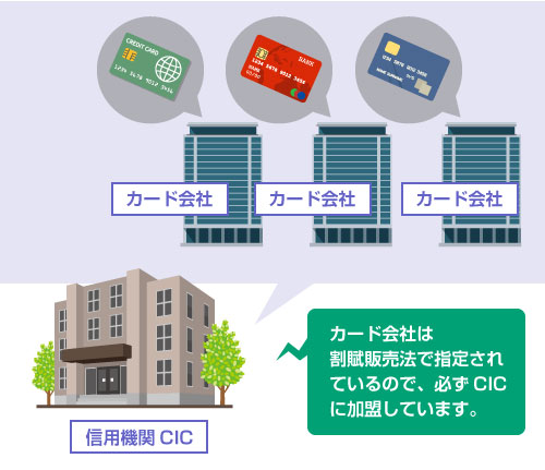 カード会社は 割賦販売法で指定されているので、必ずCICに加盟している-図