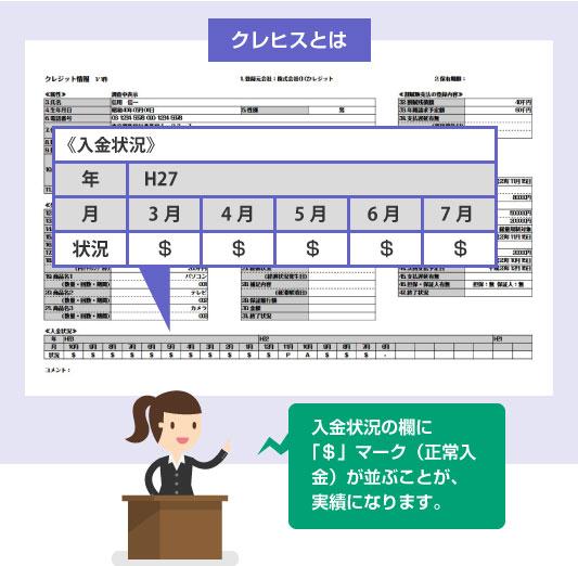 入金状況の欄に「$」マーク(正常入金)が並ぶことが、実績になる-クレヒスの説明図