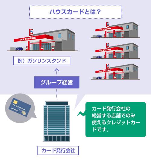 カード発行会社の 経営する店舗でのみ使えるクレジットカード-ハウスカードの説明図
