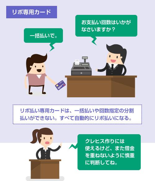 リボ払い専用カードは、一括払いや回数指定の分割払いができない。すべて自動的にリボ払いになる-説明イラスト