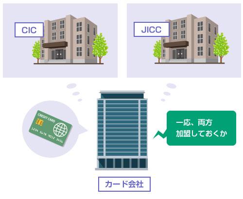 多くのカード会社はCICとJICCに両方加盟している-説明イラスト