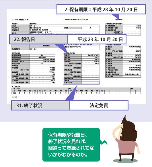 信用情報の報告日、保有期限、終了状況を見れば「成約残し」や「ずらし報告」がないかわかる―説明図