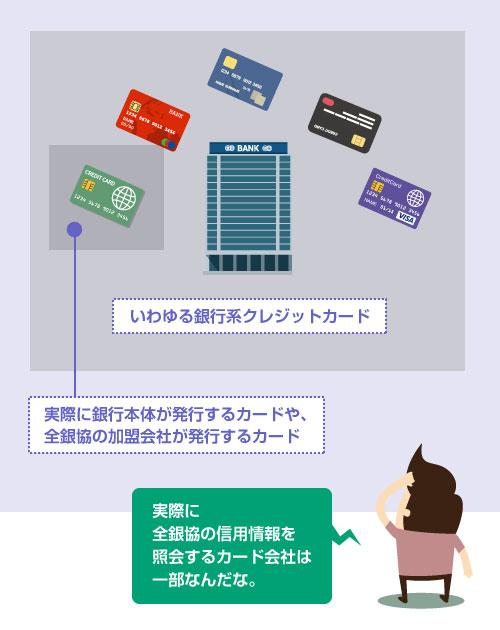 銀行系クレジットカードの中でも、実際に銀行本体が発行するカードや全銀協の加盟会社が発行するカードは一部-説明イラスト