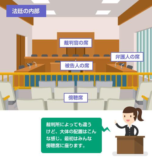 免責審尋の法廷での席(傍聴席、裁判官の席、被告人席、弁護人席)の配置イラスト