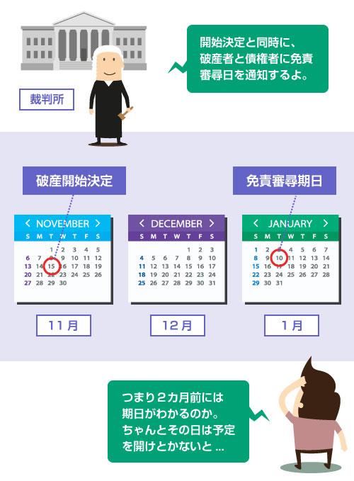 免責審尋の日程は、自己破産の開始決定と同時に通知される。大体2カ月前にはわかる―イラスト図