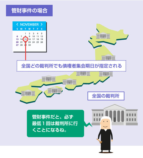 管財事件の場合は、全国どの裁判所でも債権者集会期日が指定される-イラスト図