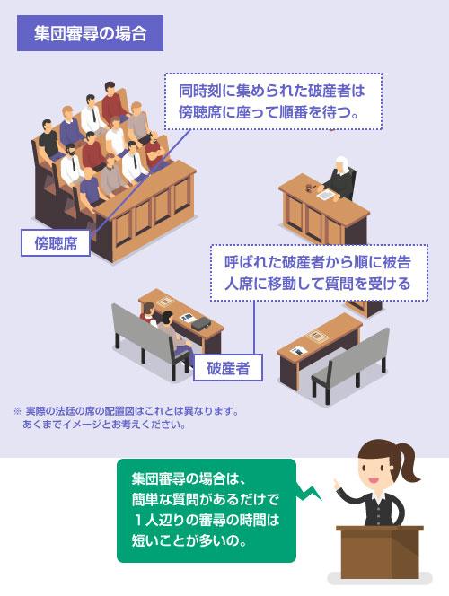 法廷での集団方式の免責審尋の様子-イラスト図