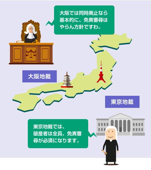東京地裁と大阪地裁の免責審尋の方針-イラスト