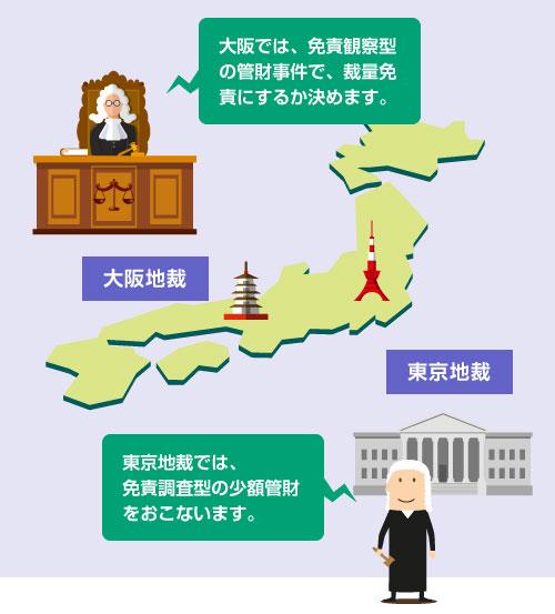 大阪地裁では免責観察型の管財事件、東京地裁では免責調査型の少額管財がおこなわれる-イラスト