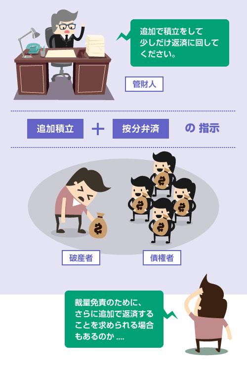 大阪地裁では、裁量免責のために追加で積立と返済を指示されることがある―免責観察型の説明イラスト