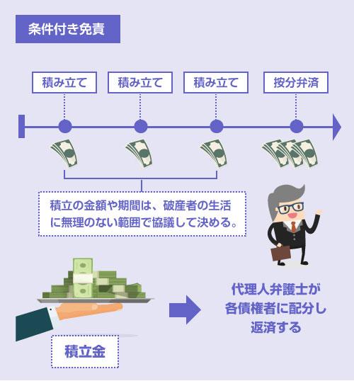 条件付き免責の説明-イラスト図