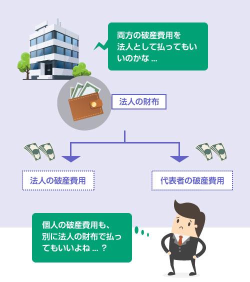 個人の破産費用を法人の財産から支払ってもいいのか?-イラスト