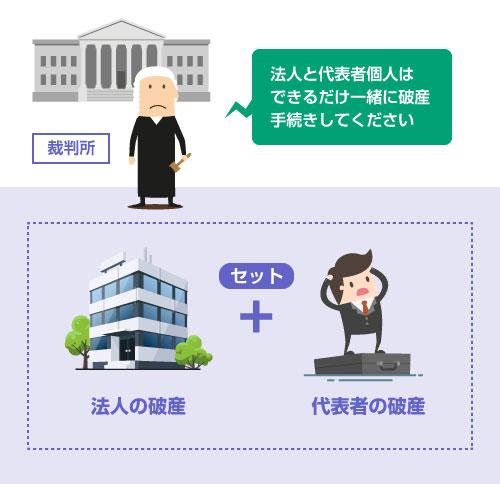 法人と代表者個人は できるだけセットで破産手続きを申し立てるよう指示される-説明イラスト