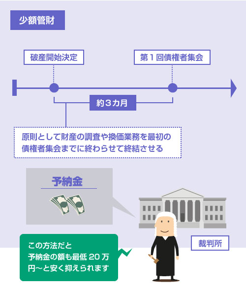 少額管財の説明イラスト―原則として財産の換価業務を最初の債権者集会までに終わらせて終結させることで、予納金を20万円~と安くおさえる