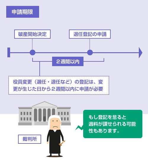 役員変更(選任・退任など)の登記は、変更が生じた日から2週間以内に申請が必要-説明図