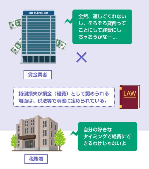 貸倒損失が損金(経費)として認められる場面は、税法等で明確に定められている-説明イラスト