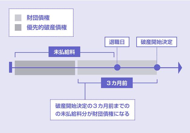 破産開始決定の3カ月前までのの未払給料分が財団債権になる-説明図