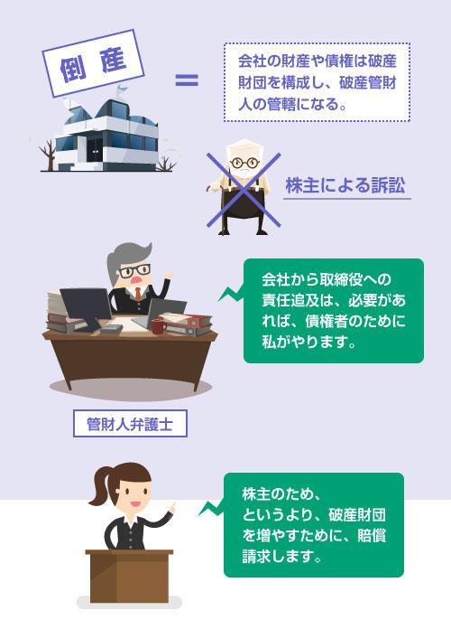 会社から取締役への 責任追及は、必要があれば、債権者のために破産管財人弁護士が賠償請求する―説明イラスト