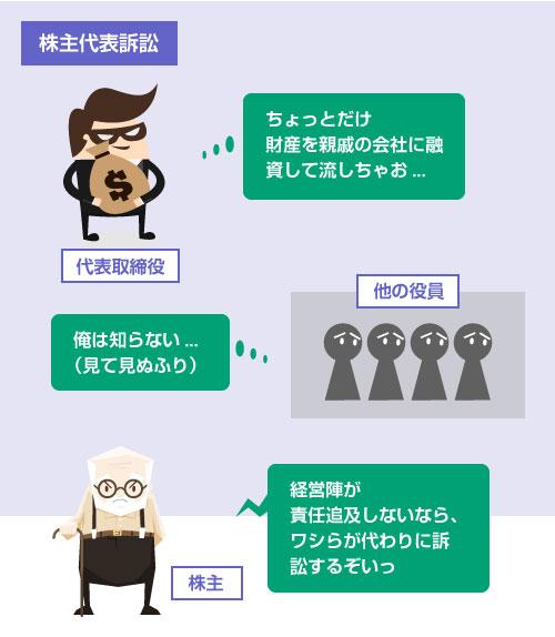 株主代表訴訟の説明イラスト