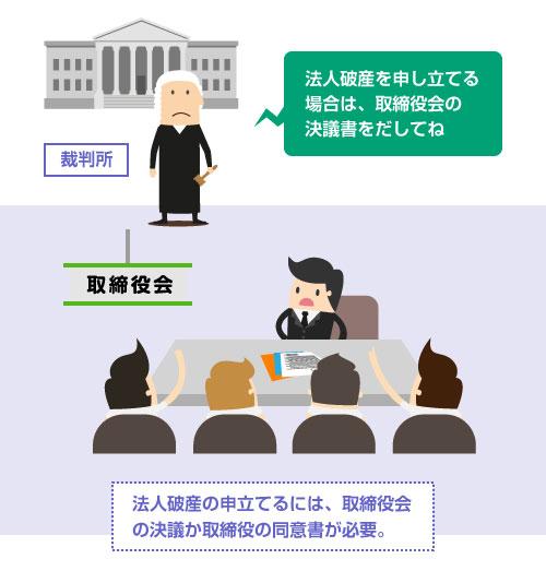 法人破産の申立てるには、取締役会の決議か取締役の同意書が必要-説明イラスト