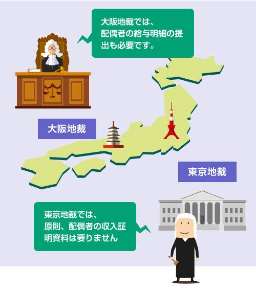東京地裁では配偶者の収入証明は不要、大阪地裁では配偶者の収入証明が必要―説明図