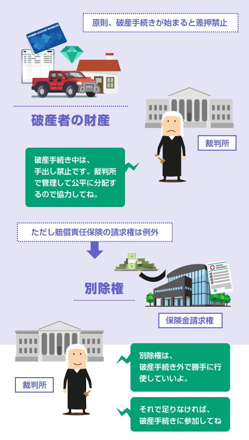 原則、破産が開始すると破産者の財産の差押えは禁止。しかし賠償責任保険の請求権は例外として別除権になる―説明イラスト