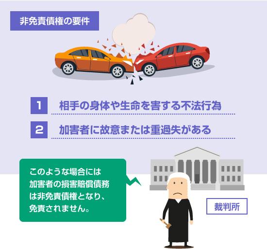 交通事故の損害賠償債務が非免責債権となる要件2つ-PC用イラスト