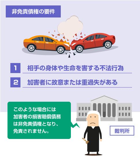 交通事故の損害賠償債務が非免責債権となる要件2つ-スマホ用イラスト