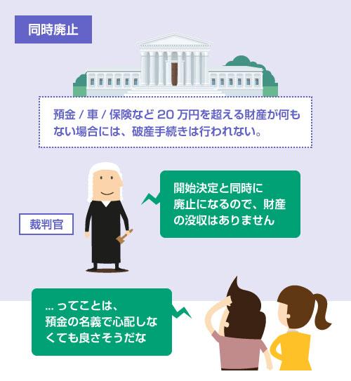 預金/車/保険など20万円を超える財産が何もない場合には、破産手続きは行われないので、預金の名義の心配は必要ない-説明イラスト