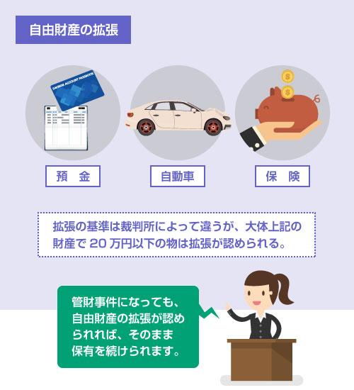 管財事件になっても、自由財産の拡張が認められれば、そのまま預金の保有を続けられる―自由財産拡張の説明イラスト