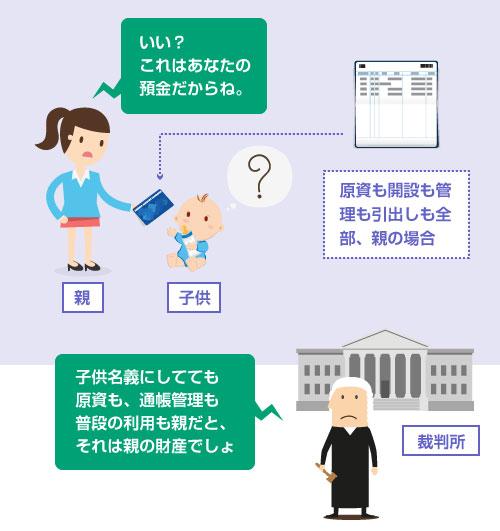 子供名義の預金にしてても、その原資も、開設手続きも、通帳管理も、普段の利用も全部親だと、それは親の財産とみなされる-説明イラスト