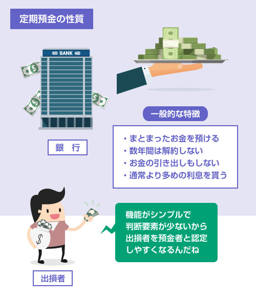 定期預金の場合は、出損者が預金者と判断されやすい-説明イラスト