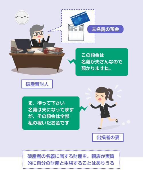 破産者の名義に属する財産を、親族が実質的に自分の財産と破産管財人に対して主張することはありうる-説明イラスト