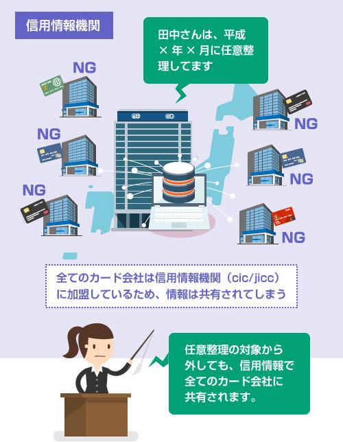 全てのカード会社は信用情報機関(cic/jicc)に加盟しているため、情報は共有されてしまう-説明イラスト