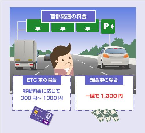 首都高速道路でのETC車と現金車の料金-説明イラスト