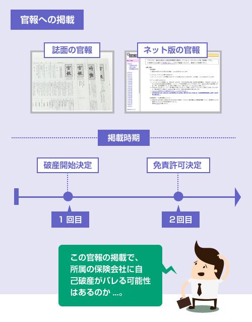 官報の誌面・ネット版の写真と、掲載時期の説明図