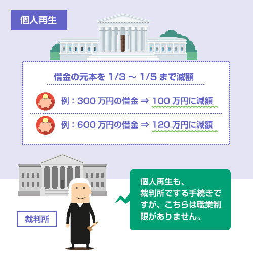 個人再生も、 裁判所でする手続きだが、こちらは職業制限がない-個人再生の説明イラスト