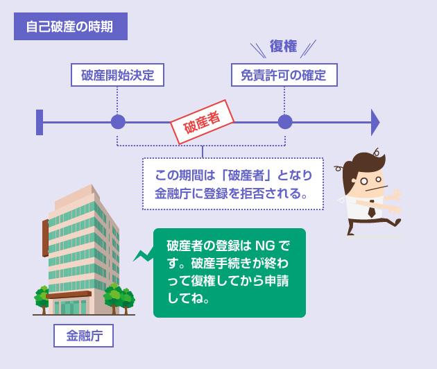 破産開始決定~免責許可決定までの期間は、「破産者」となり金融庁に保険募集人の登録を拒否される-説明図