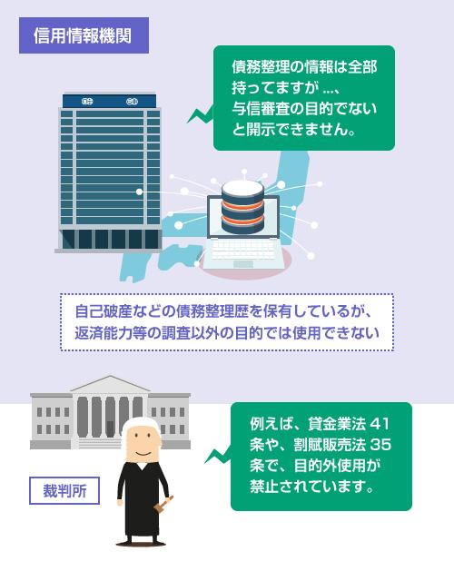 信用情報機関は、自己破産を含め全ての債務整理歴を保有しているが、法律上、返済能力等の調査以外の目的では使用できない-説明イラスト