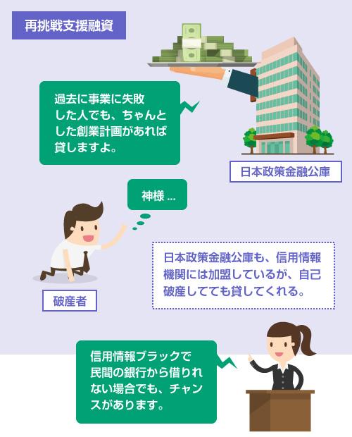 日本政策金融公庫も、信用情報 機関には加盟しているが、自己破産してても貸してくれる-説明イラスト