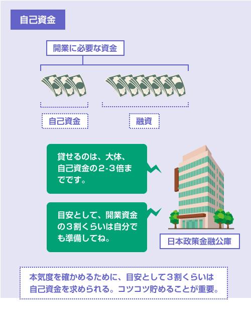 日本政策金融公庫の融資では、目安として3割くらいの自己資金が求められる。借りれるのは自己資金の2~3倍まで-説明イラスト