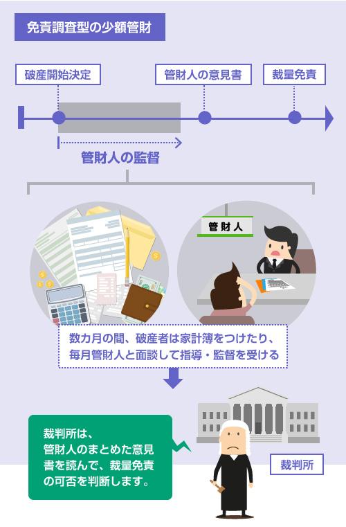 免責調査型の説明イラスト-数カ月の間、破産者は家計簿をつけたり、毎月管財人と面談して指導・監督を受ける