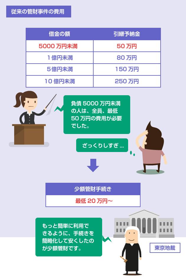 従来の管財事件の費用と、東京地裁がはじめた少額管財の図