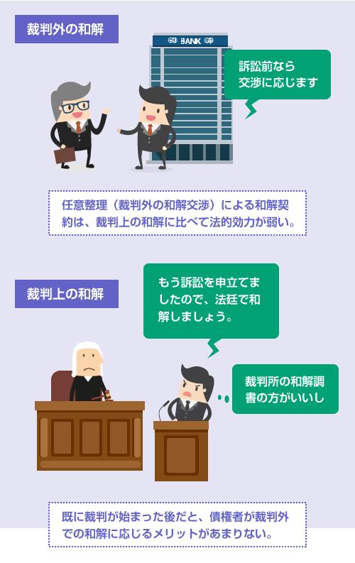 任意整理(裁判外の和解交渉)による和解契約は、裁判上の和解に比べて法的効力が弱いので、裁判が開始した後だとメリットがない-説明イラスト
