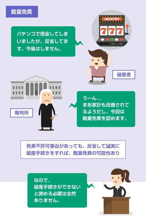 裁量免責の説明イラスト